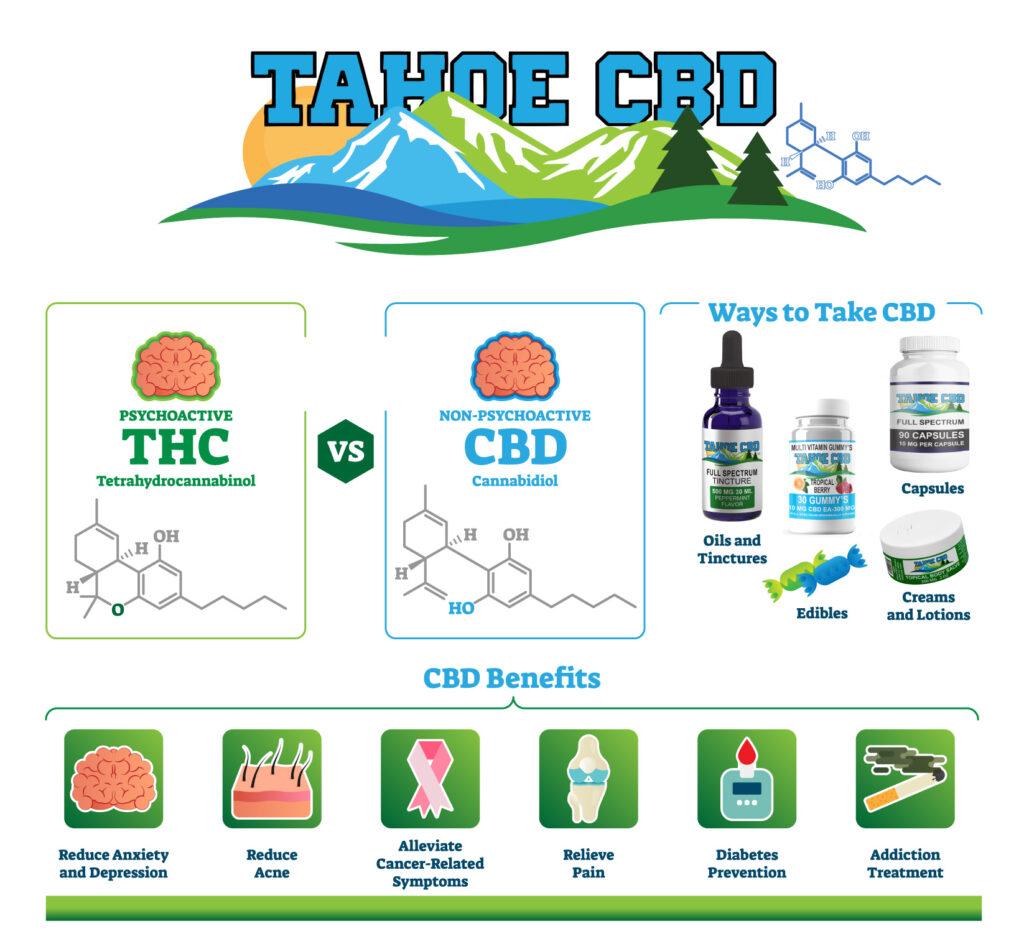 Tahoe CBD Chart